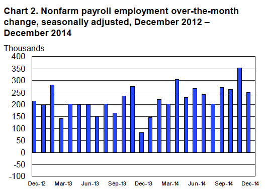 Why December 2014 Payroll Numbers are Disappointing
