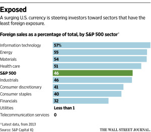 Courtesy of The Wall Street Journal