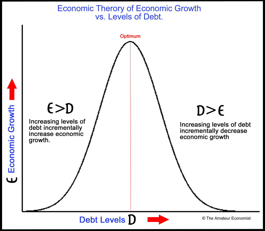 Debt vs. Growth