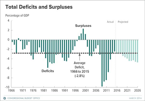 CBO Graph
